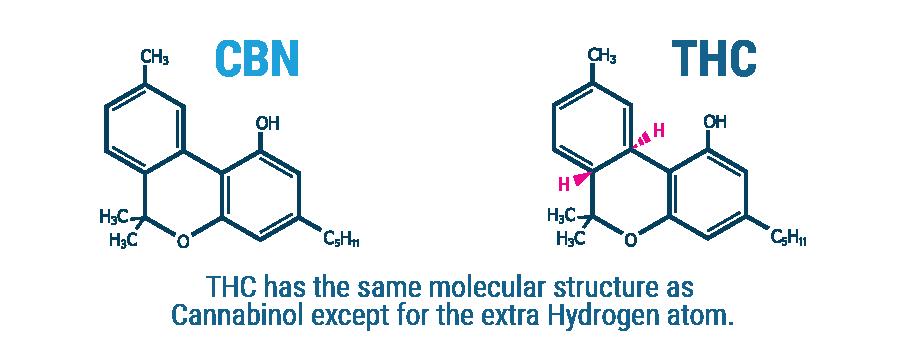 CBN Molekulare Zusammensetzung