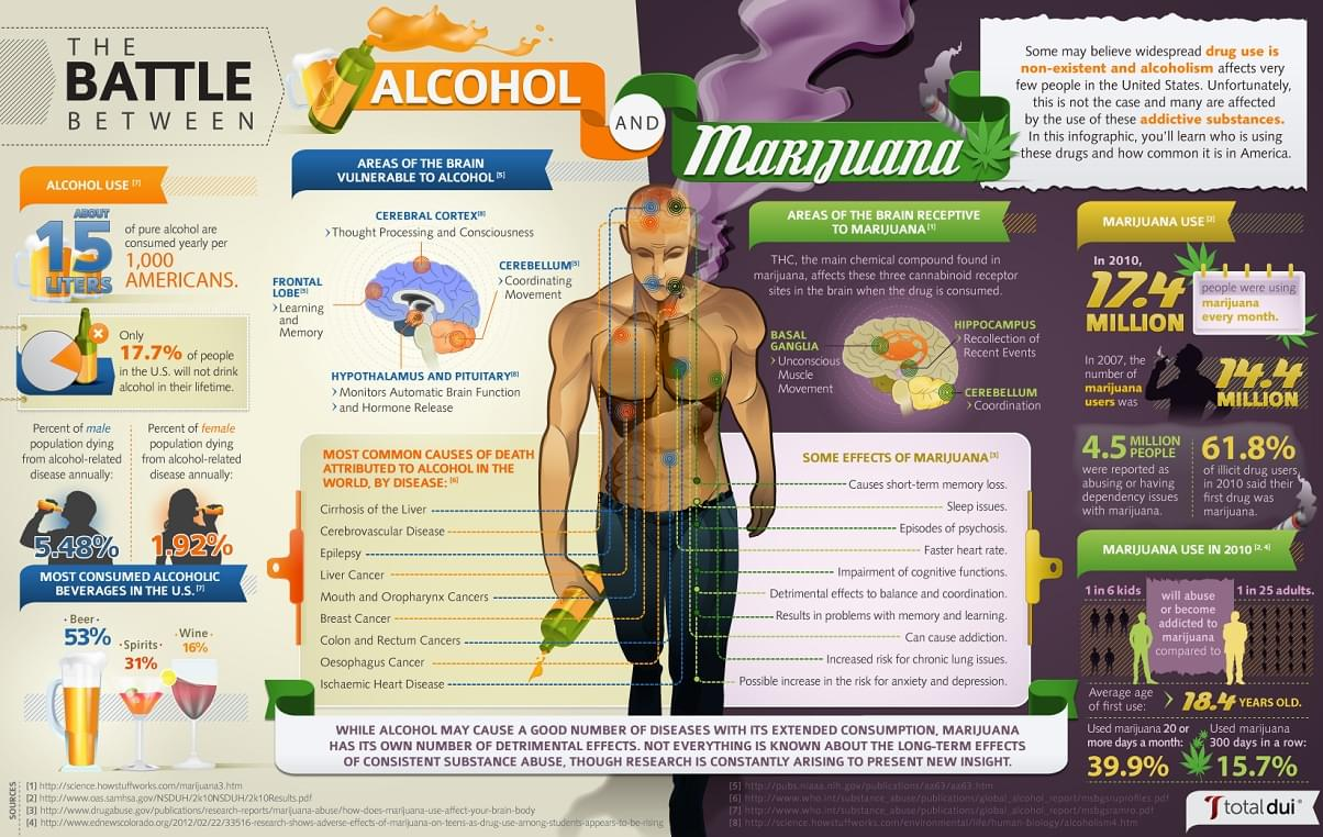 Effects Of Drinking Beer And Smoking Weed