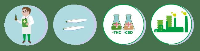 Australien Medizinischem Marihuana Legalisiert