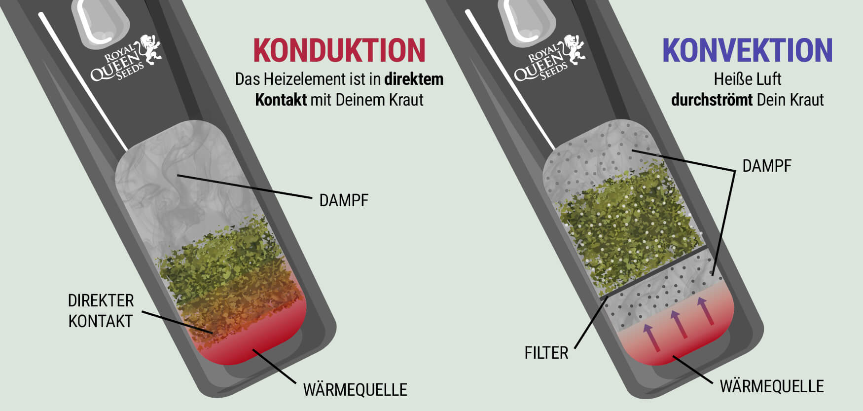 Konvektion Vs. Konduktion
