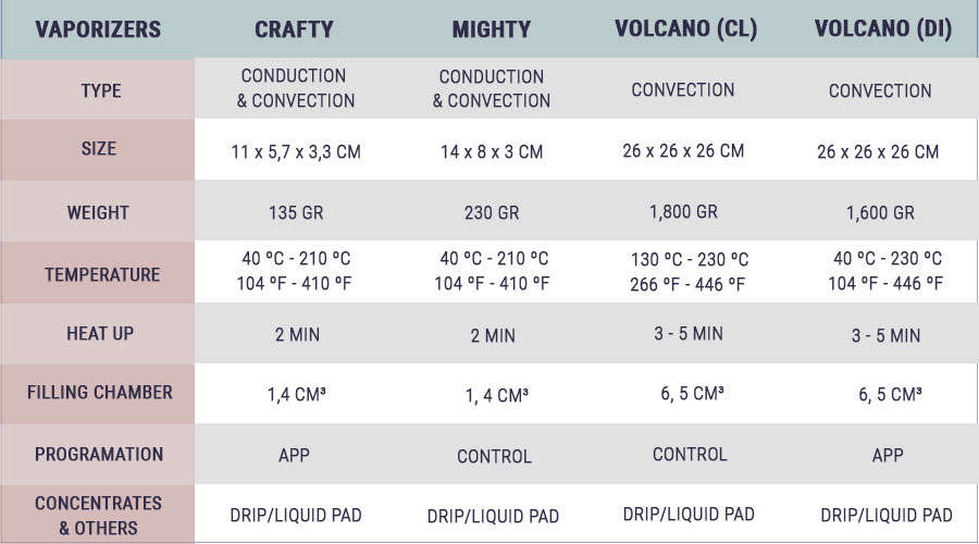 Welcher Vaporizer ist am besten für Dich?