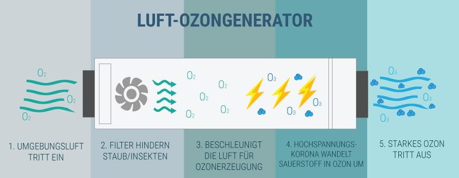OZONGENERATOREN