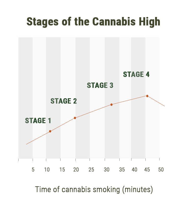 Stufen des Cannabis-Highs