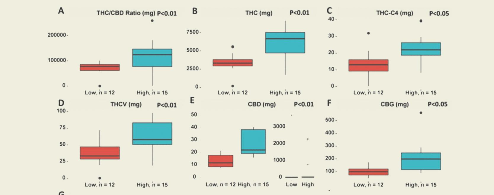 Der Aufstieg der gesamten aktiven Cannabinoide (Total Active Cannabinoids, TAC) und was er für Nutzer bedeutet